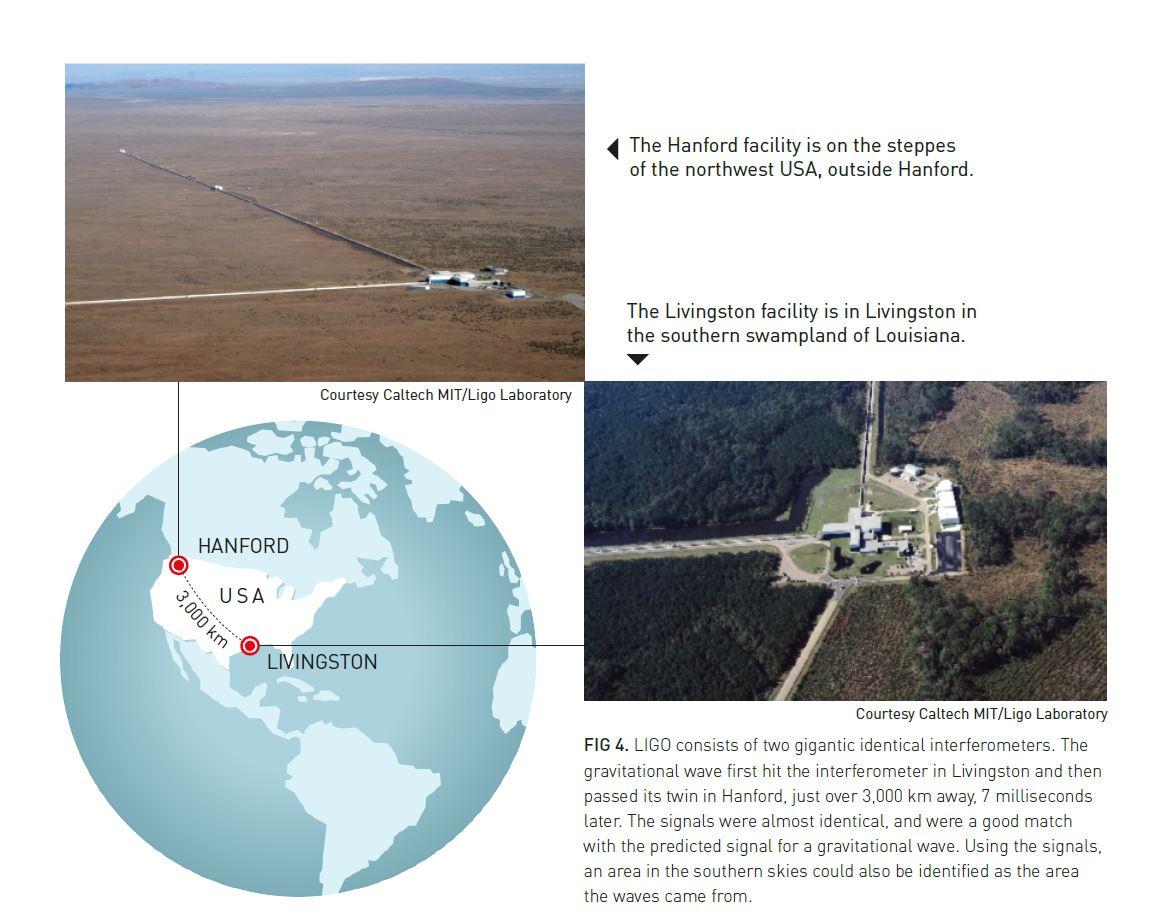 LIGO in USA