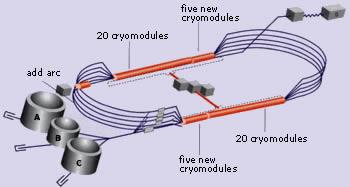 electron beam facility