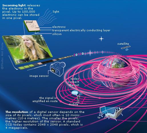Resolution of digital sensor