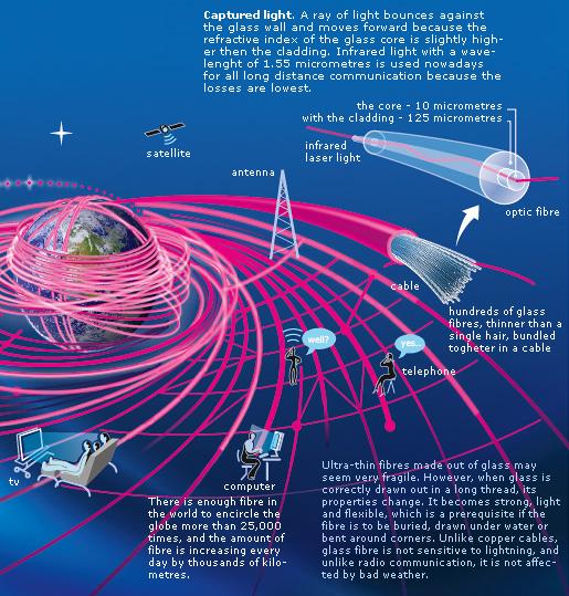 Fibre-optic communication