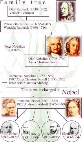 Family tree.