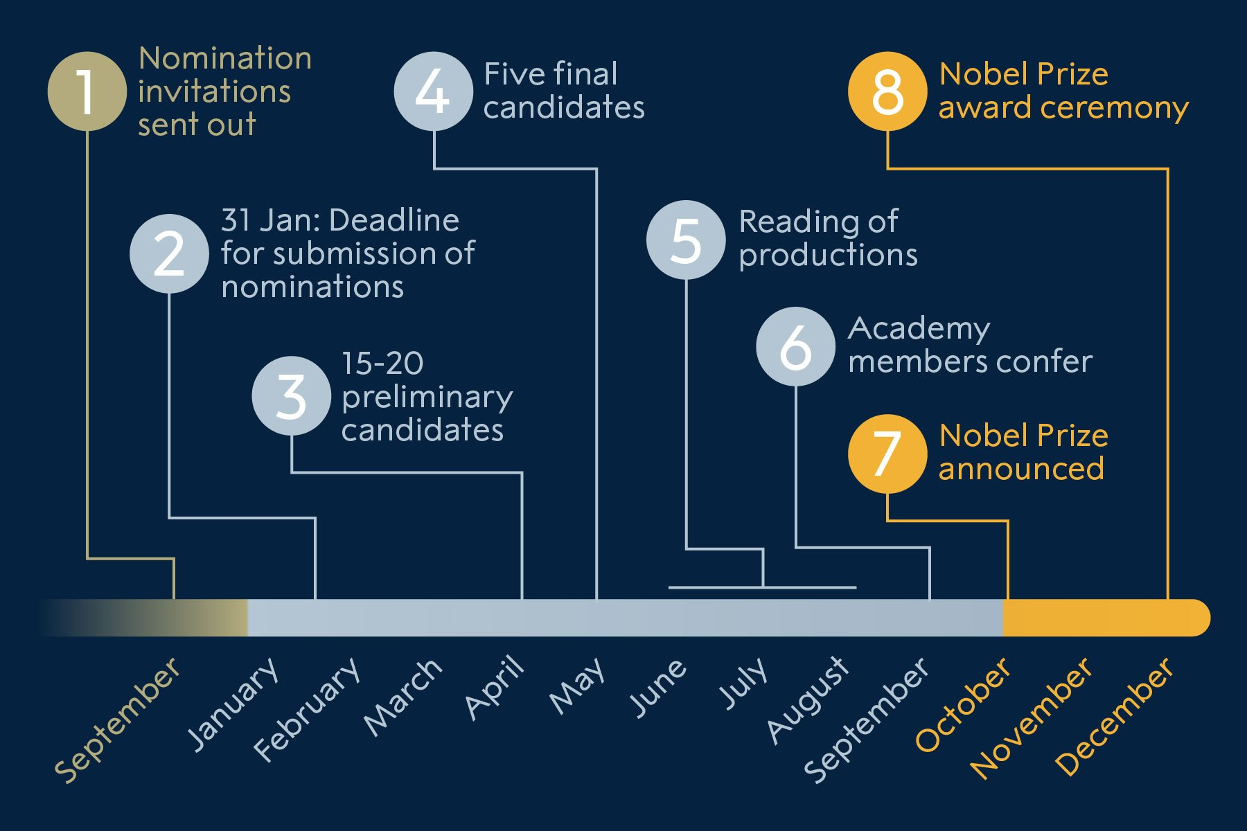 The nomination process for Nobel Laureates in Literature