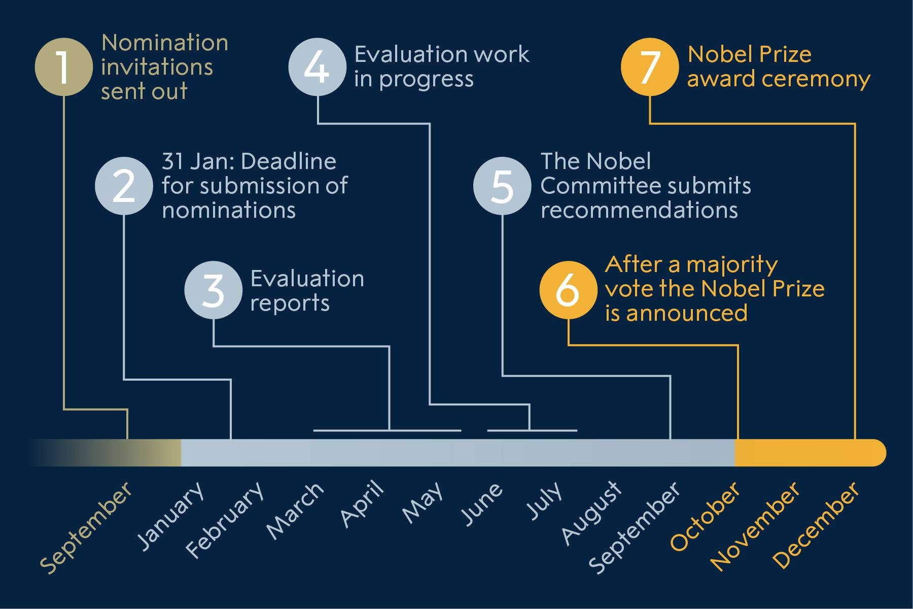 The nomination process for Nobel Laureates in Physiology or Medicine
