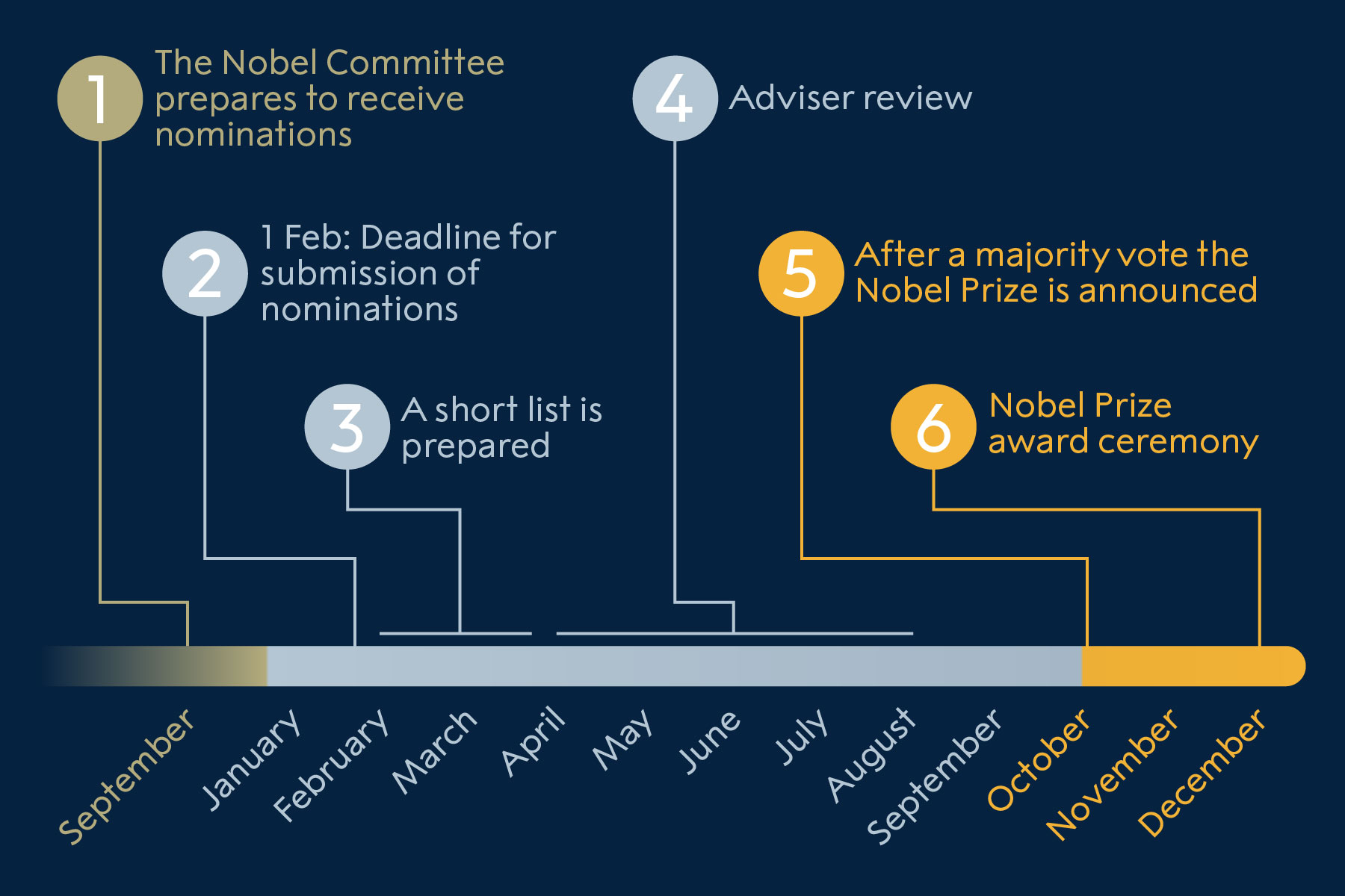 The nomination process for Nobel Peace Prize Laureates