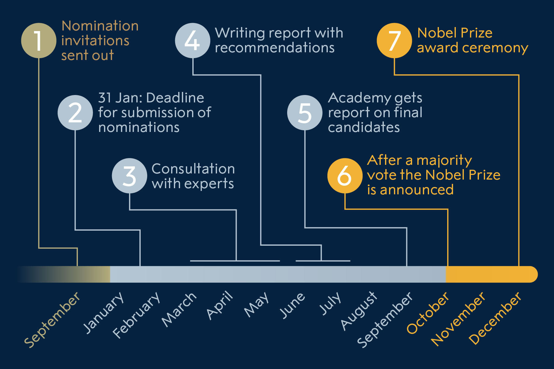 The nomination process for Nobel Laureates in Physics