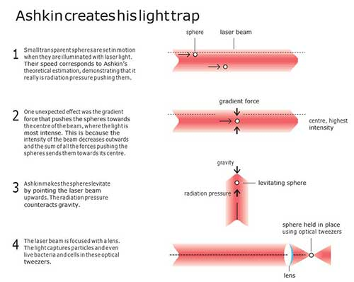 Ashkin creates his light trap