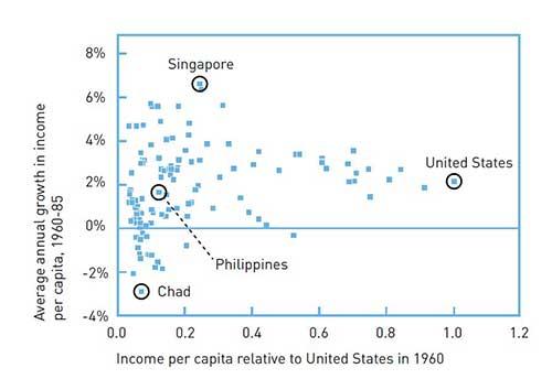 Income per capita