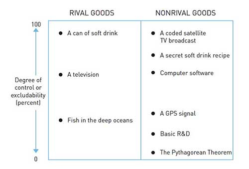 Rival and excludable goods