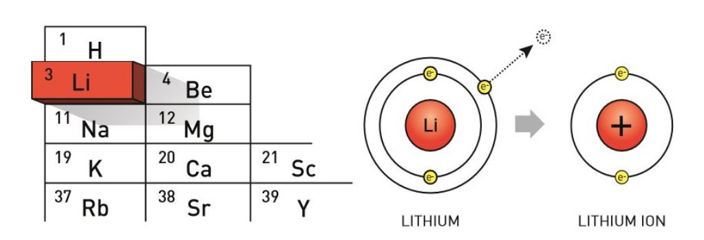 Periodic table lithium