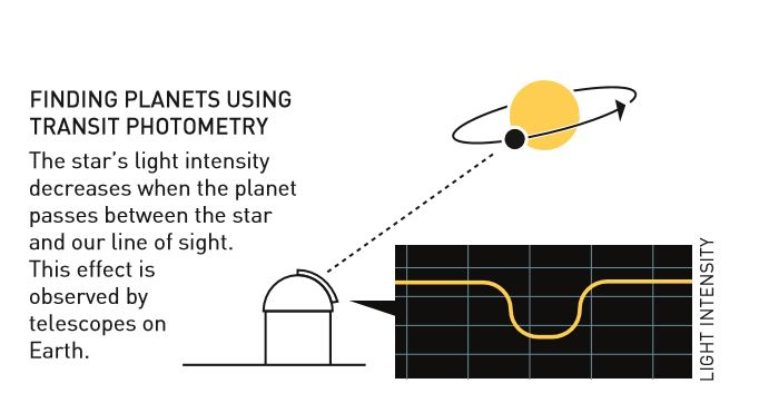 Transit photometry