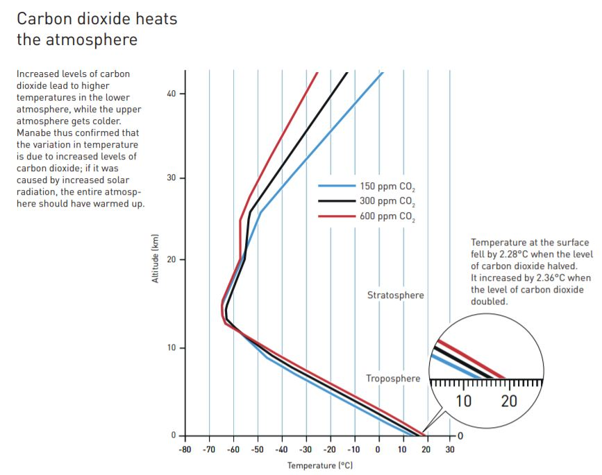 Carbon dioxide heats the atmosphere