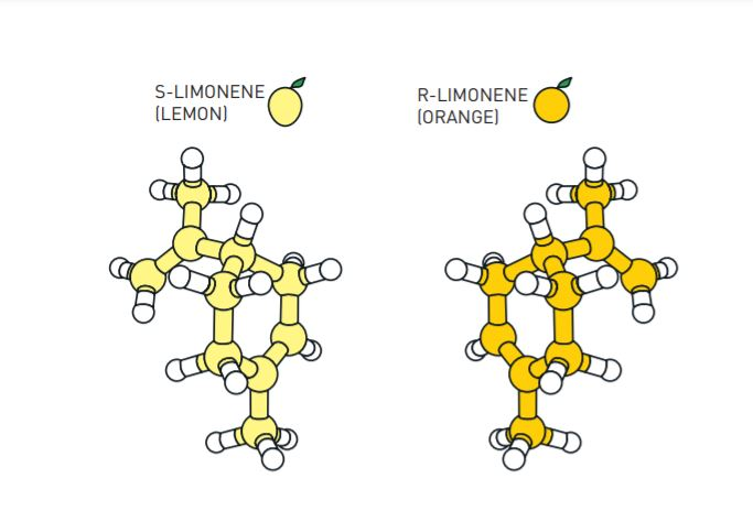 Limonene molecules