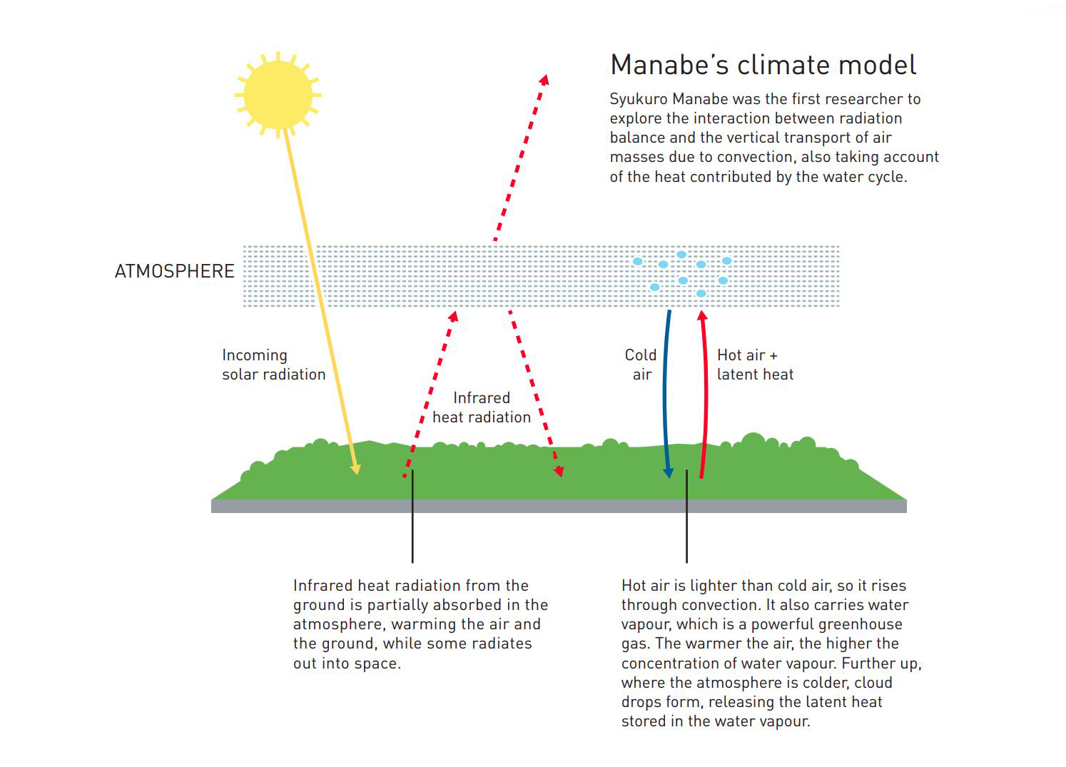 Manabe's climate model